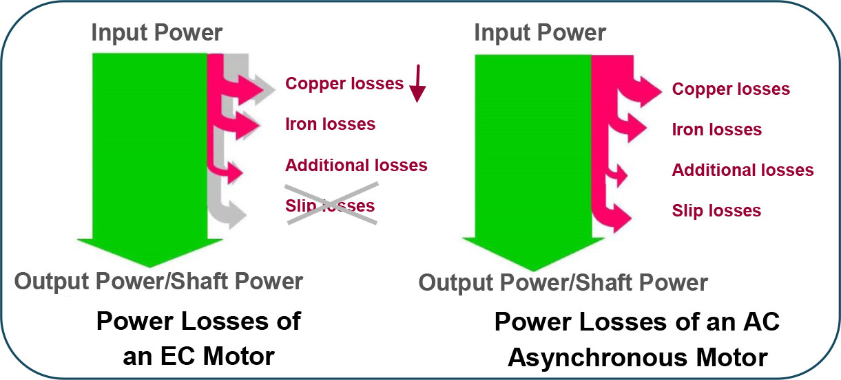 Why ec motors are more efficient than ac motors h c nye co for Loss of motor control