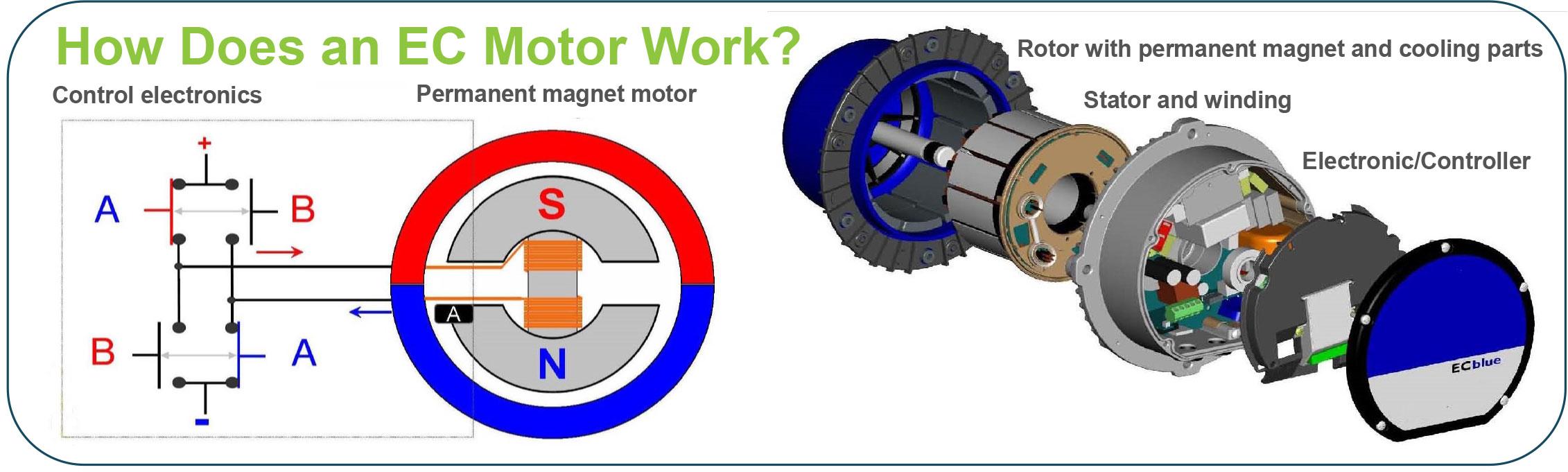 Why Ec Motors Are More Efficient Than Ac Motors H C Nye Co