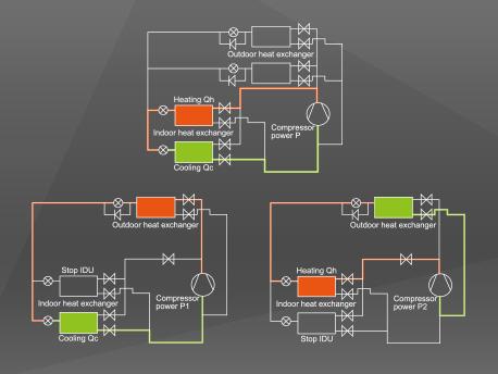 GREE GMV5 Inverter VRF System - High Efficiency